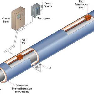 STS System Illustration