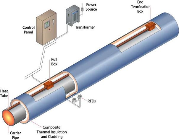 Skin Effect Heating System Pak Links